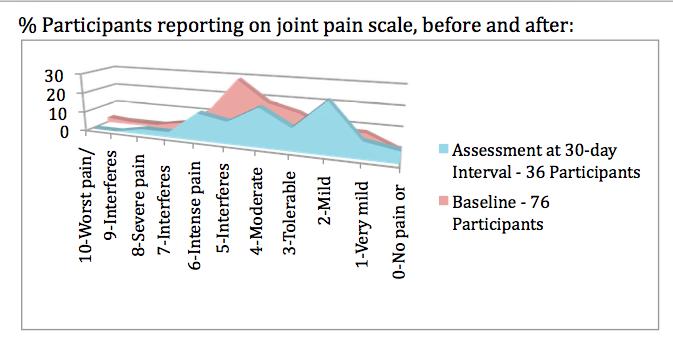 Snapshot - pain scale