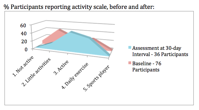 snapshot activity scale